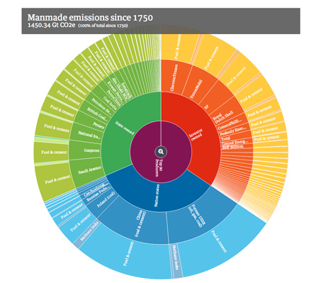 Explore the origins of global warming emissions at The Guardian