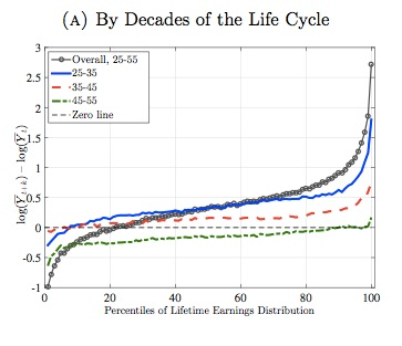 Earnings by Life Cycle chart