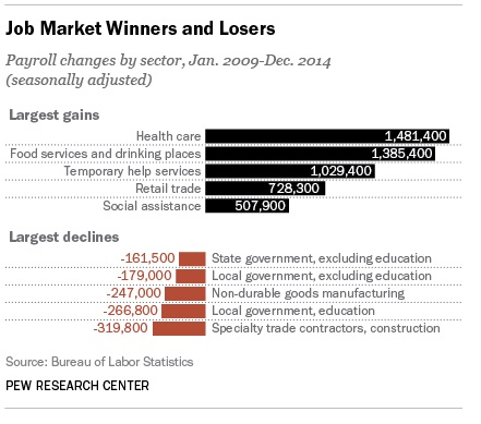 Job market winners and losers