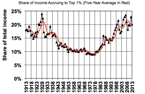 share of income accruing to top 1 percent