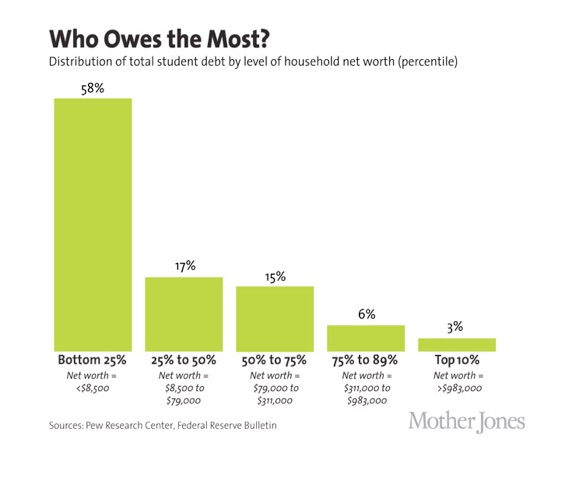 Who Owes the Most chart from Mother Jones