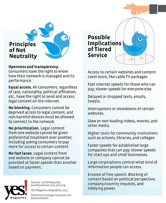 Principles of Net Neutrality