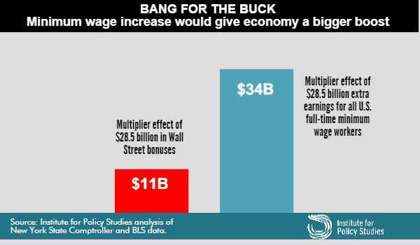 Minimum Wage Increase Would Give Economy Bigger Boost