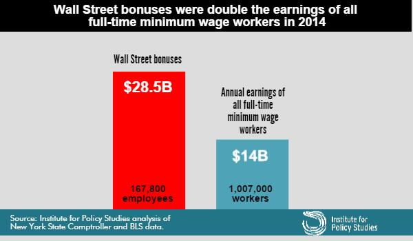 Wall Street Bonuses vs. Minimum Wage Earners
