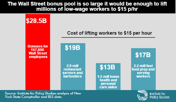 Cost of lifting workers to $15 an hour graph.