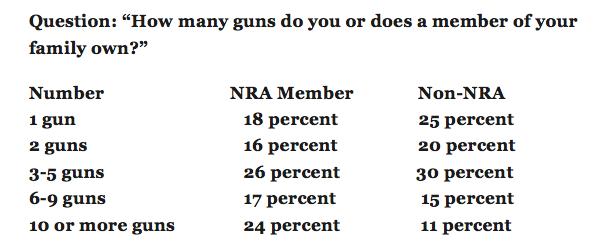 Percent of gun owned