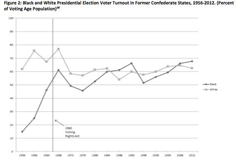 Black vs white voter turnout chart