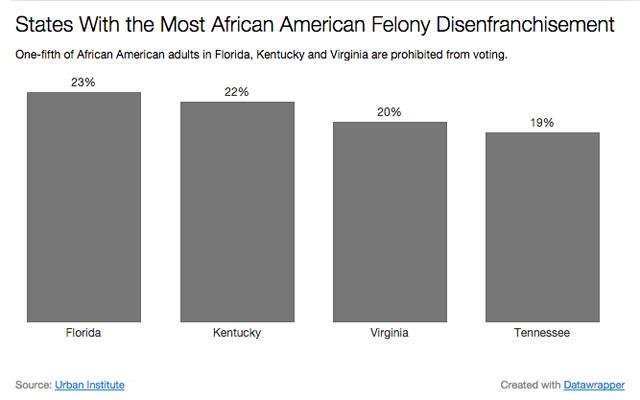 State felon disenfranchisement chart