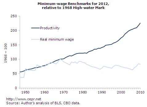Minimum Wage CEPR