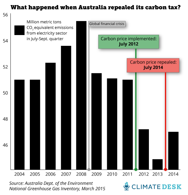 What happened when Australia repealed its carbon tax -MoJo chart