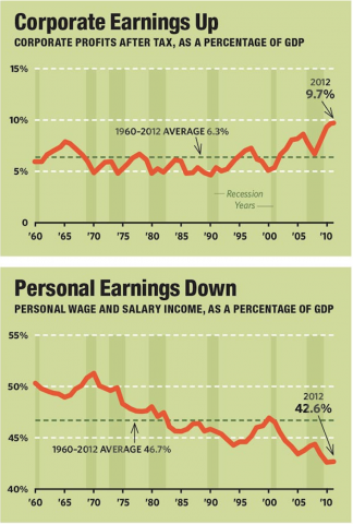 Chart Data Source: Bureau of Economic Analysis