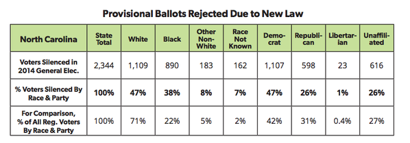 CHART: Provisional ballots rejected due to new law