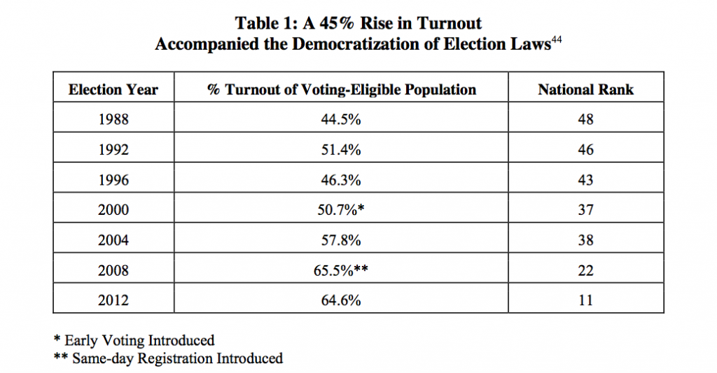 Chart: NC Turnout Increased 45% Due to Democratization of Election Laws