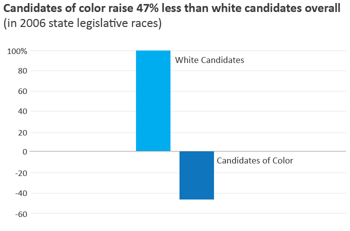 Chart showing that candidates of color raise 47% less than candidates overall
