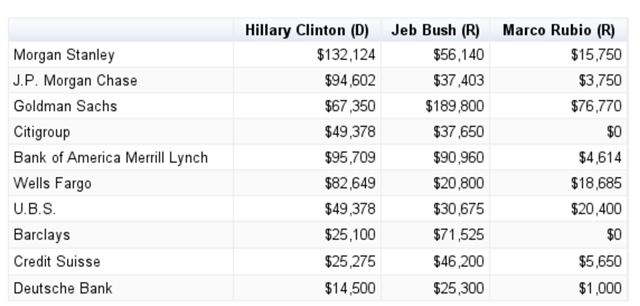Where Did Clinton, Bush, Rubio Get Their Bank Contributions From? Source FEC