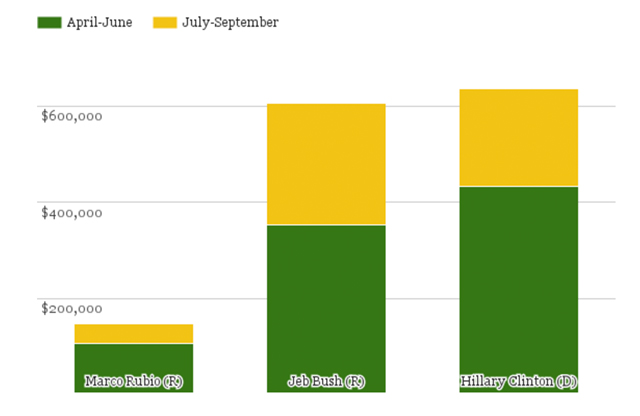 Campaign Contributions From Big Bank Executives & Employees (Data from FEC)