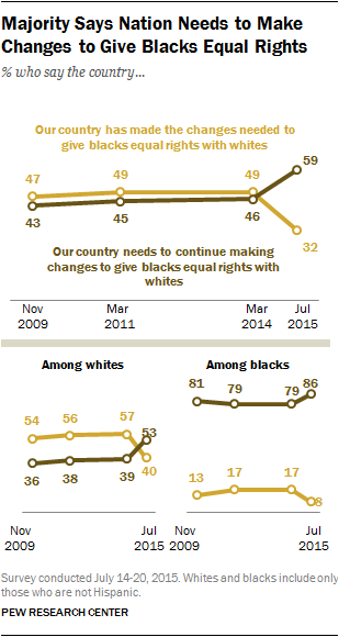 Pew graphic on race relations