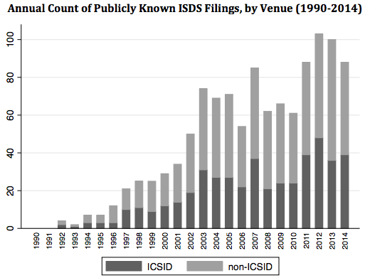 """ISDS filings increased over the last two decades. (From """"Recent Trends in Investor-State Dispute Settlement,"""" by Rachel Wellhausen)"""
