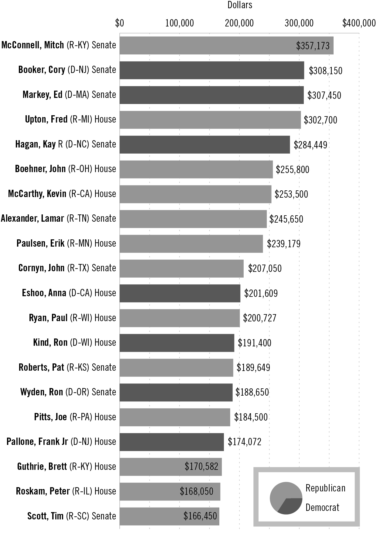 Top 20 recipients of pharmaecutical and health sector contributions <br><strong>Source:</strong> Center for Responsive Politics (opensecrets.org) <br><strong>Methodology:</strong> The numbers above are based on contributions from PACs and individuals giving $200 or more. All donations took place during the 2013–2014 election cycle and were released by the Federal Election Commission on March 09, 2015.