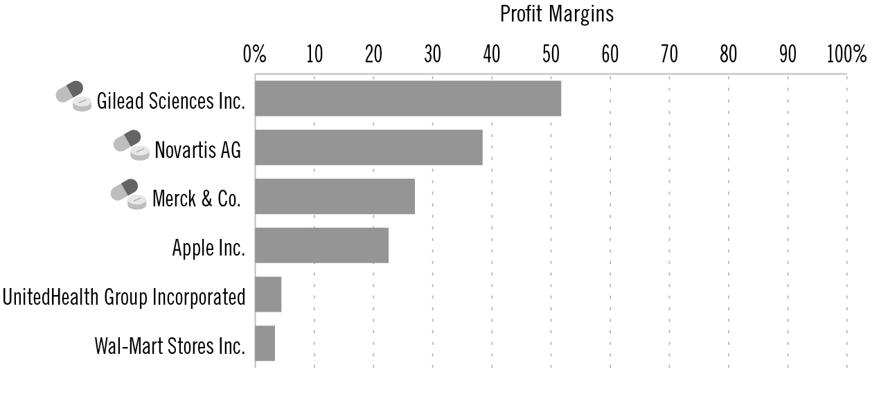 2014 Company Profit Margins: Drug companies are among the most profitable of any sector Source: Yahoo! Finance