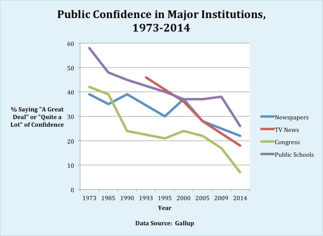 Confidence in Major Institutions graph