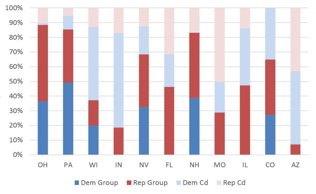 Figures are from the start of the general election in each state to August 18, 2016. Numbers include broadcast television. (Kantar Media/CMAG with analysis by the Wesleyan Media Project)