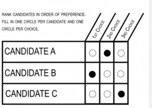 Image of a ranked choice ballot