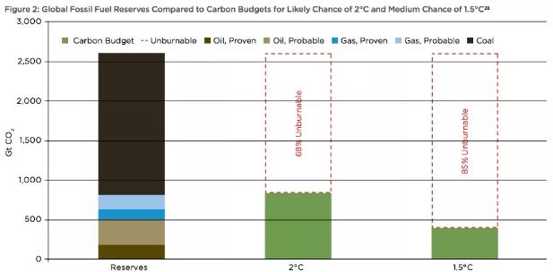 Source: Oil Change International
