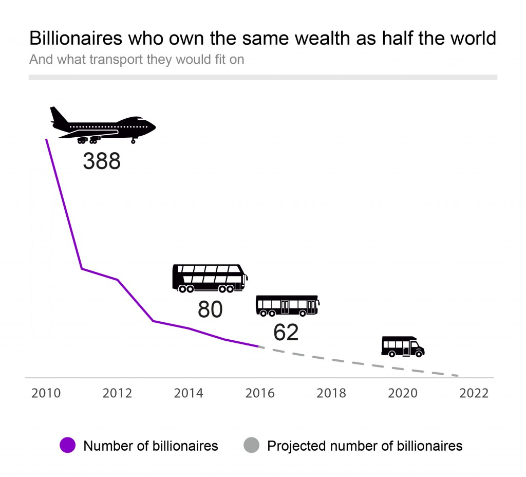 billionaires-who-own-the-same-wealth-as-half-the-world