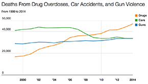 Seven Charts That Speak Volumes About the Opioid Epidemic