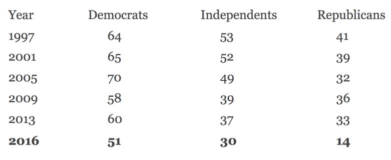 Media Trust Poll