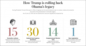 The Washington Post feature 'How Trump is Rolling Back Obama's Legacy'