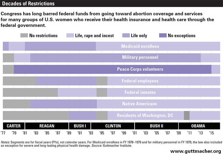 Congress has long barred federal funds from going toward abortion coverage and services for many groups of US women who receive their health insurance and health care through the federal government. — Source: Guttmacher Institute