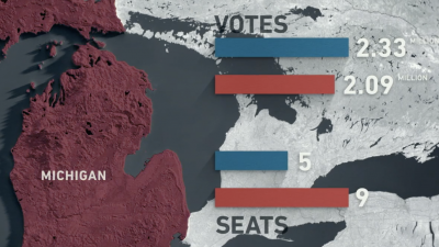 Screenshot from 'Slay the Daragon' showing Michigan 2012 election results. Democratic Party won more votes, Republican Party won more seats.