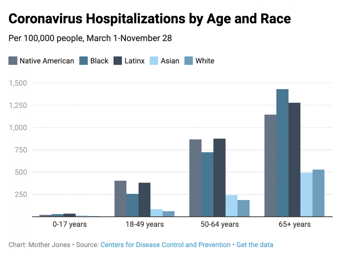 Chart: Mother Jones Source: Centers for Disease Control and Prevention
